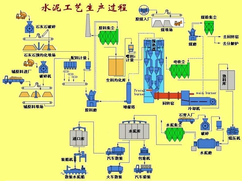 水泥生产工艺流程-生产工序:   一套水泥生产工艺流程生产