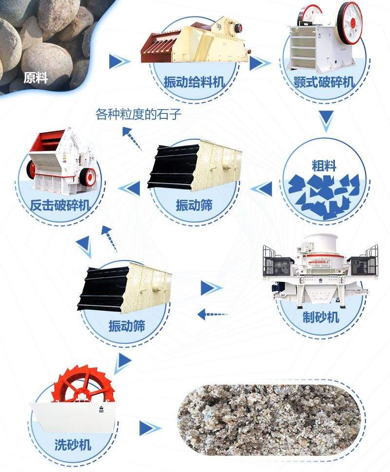 环保制沙生产设备生产流程