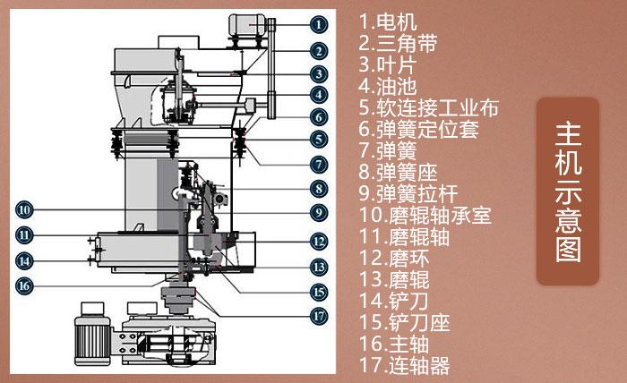石头磨粉机结构