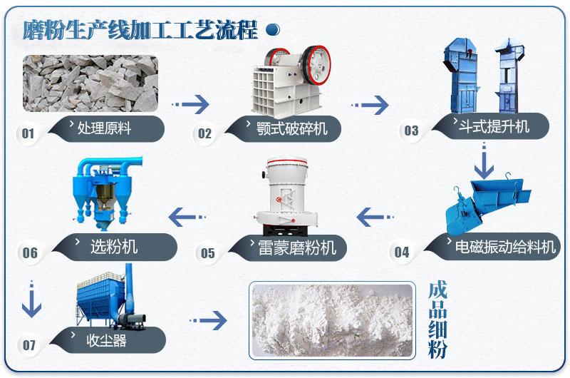 腻子粉制粉加工生产流程图