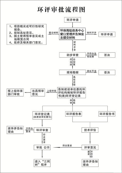 环保手续流程图