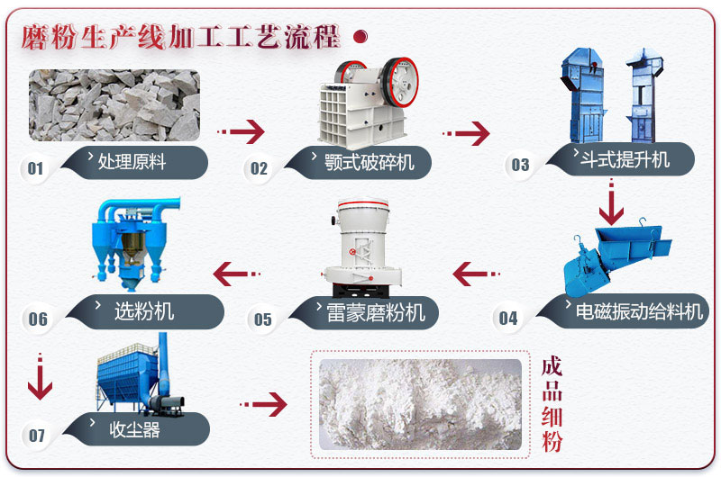 膨润土加工流程及所需设备