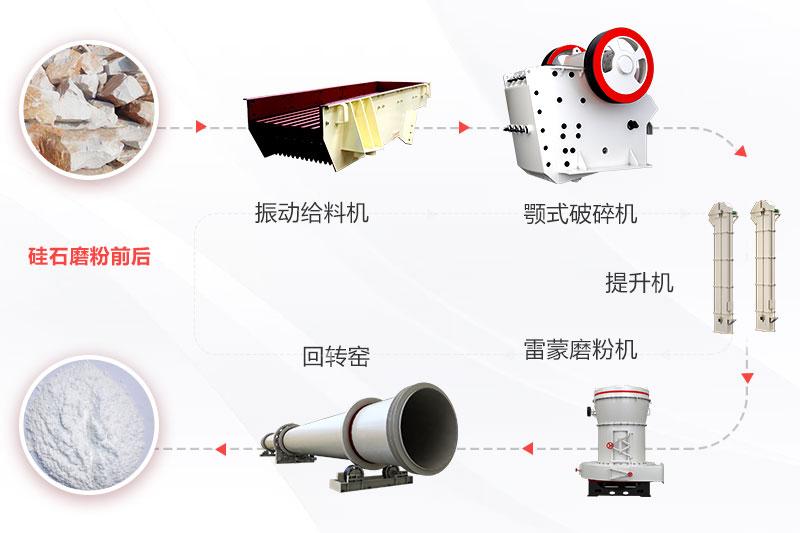 硅石加工过程