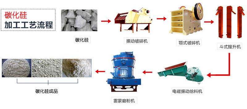 碳化硅加工工艺流程