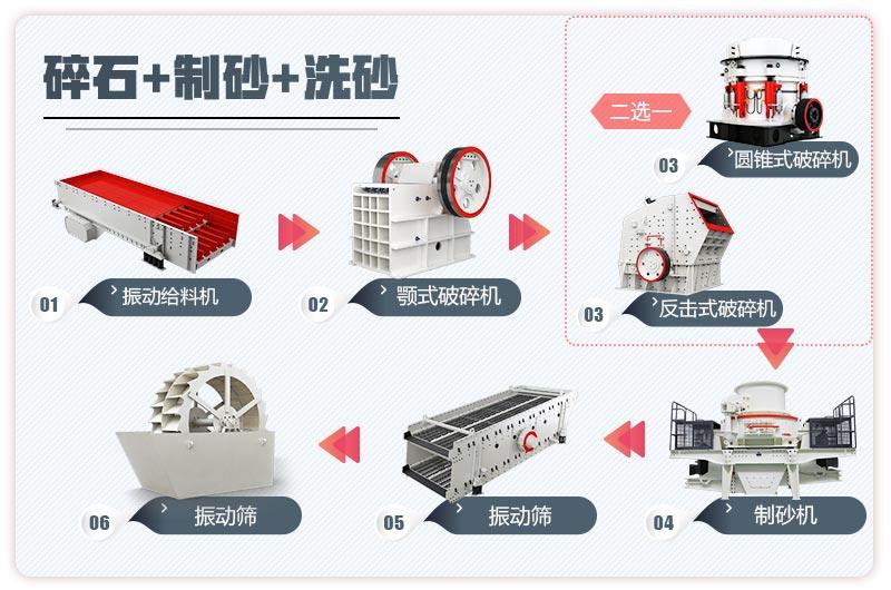 机制砂厂的流程