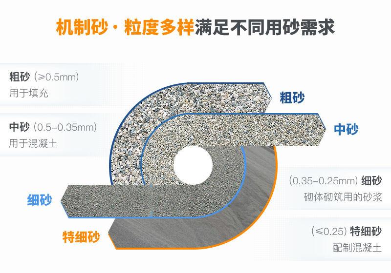 石料粉碎成沙子成品规格