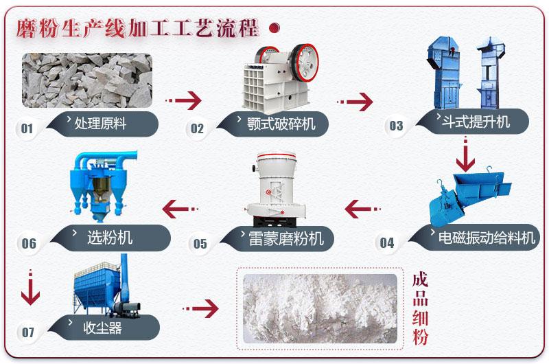 钾长石磨粉流程