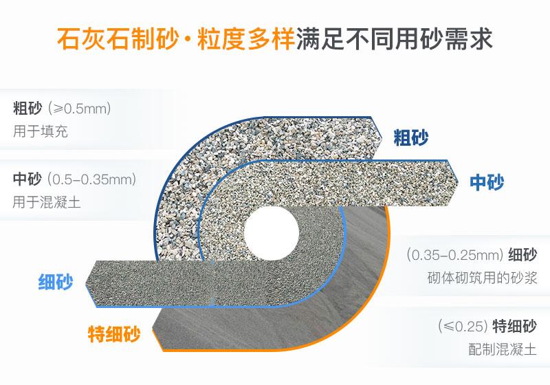 石灰石制砂用途