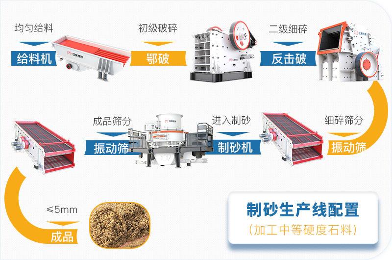 中型砂厂生产线方案