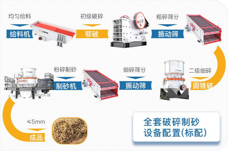 全套破碎制砂设备标配方案流程图