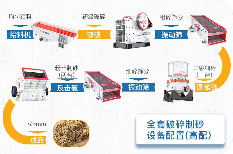全套破碎制砂设备高配方案流程图