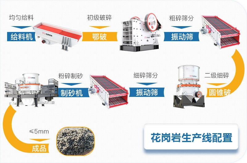 花岗岩石料碎石机全套生产线设备配置