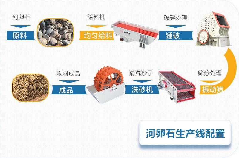 河卵石石料碎石机全套生产线设备配置