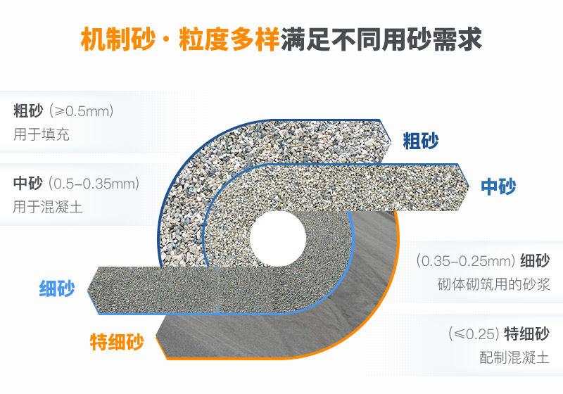 石头制砂成品展示