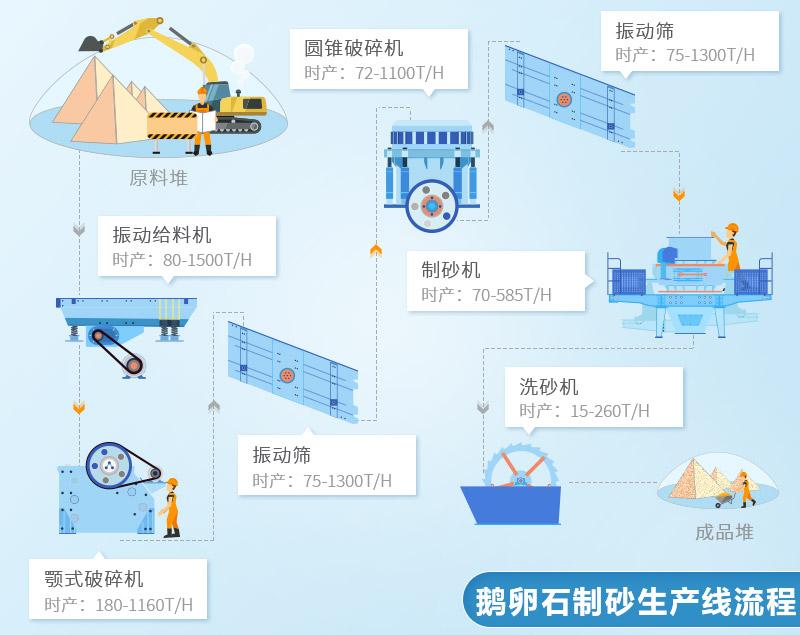 固定式鹅卵石制砂机械设备生产线配置流程