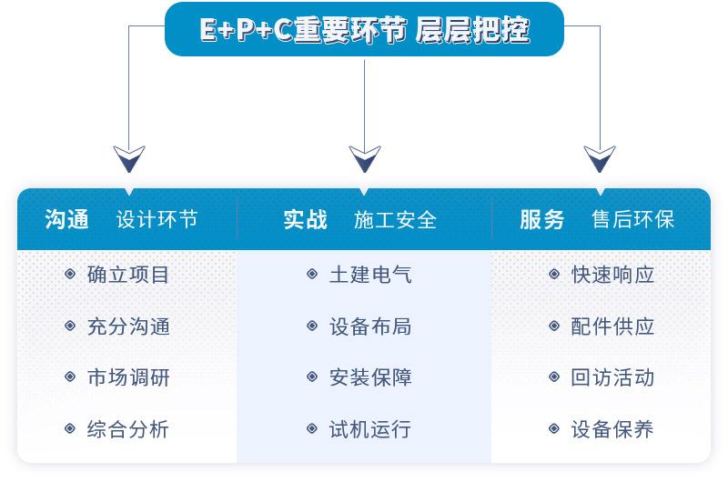 红星EPC项目内容