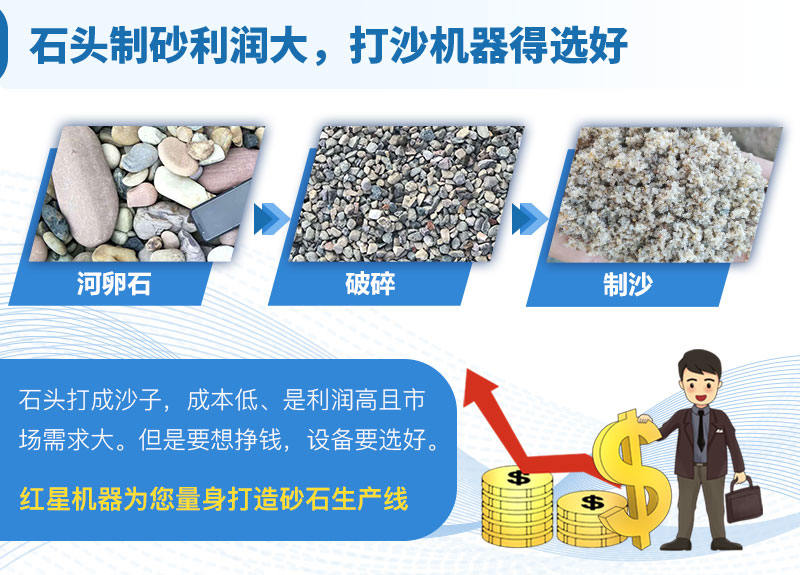 石头制砂利润大,选设备是关键