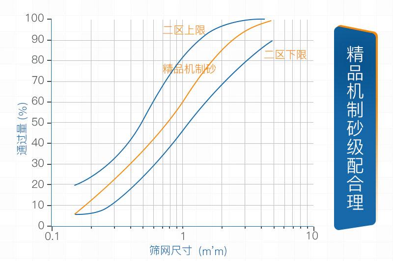精品机制砂级配合理符合标准