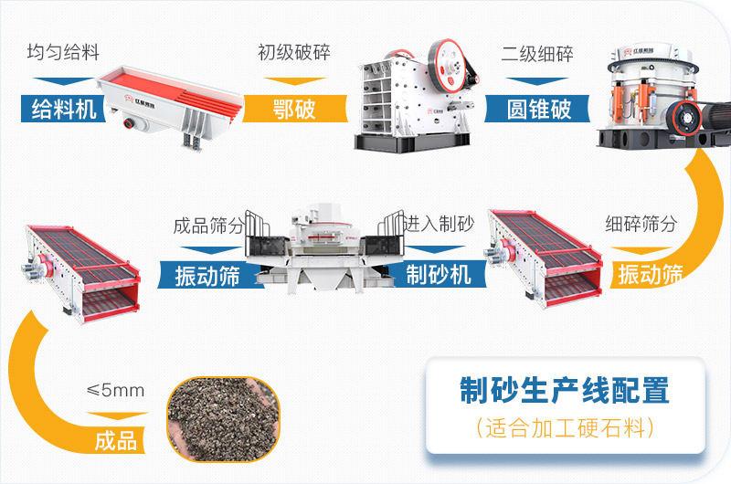 小型制砂生产线工艺流程设备