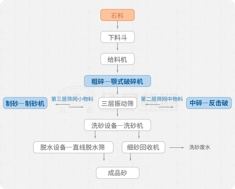 环保型洗砂生产线流程图