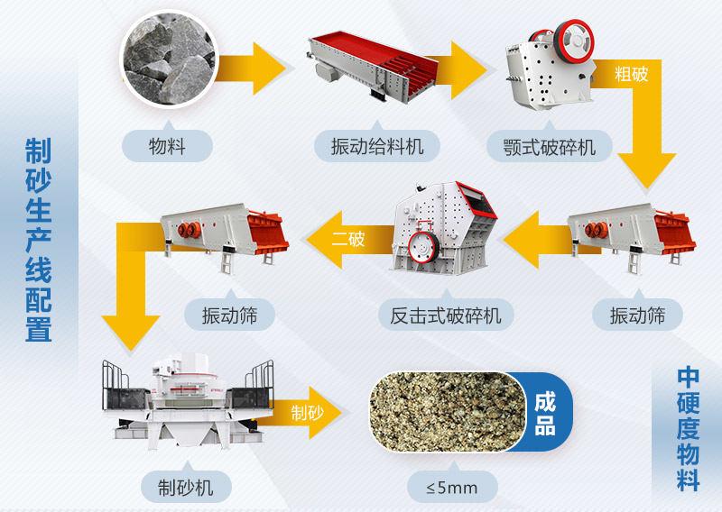 机制砂生产工艺流程图