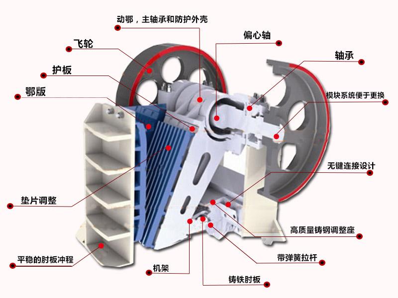 颚式破碎机结构介绍详细部件