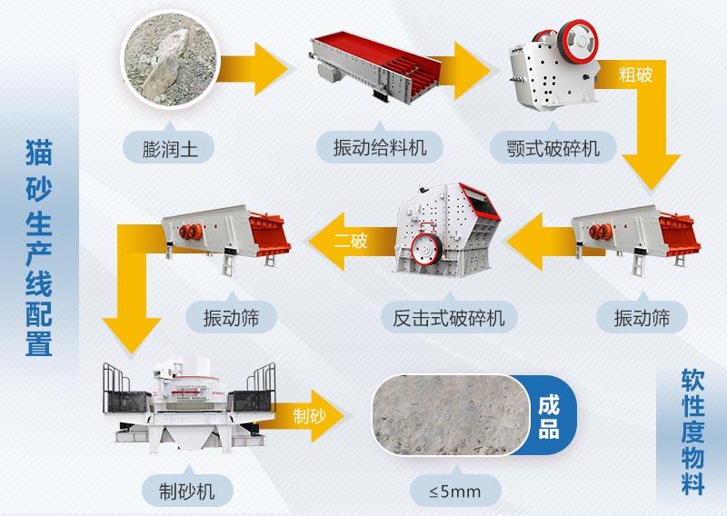 膨润土猫砂生产流程