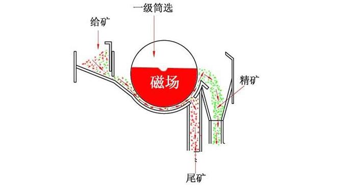 磁选机原理