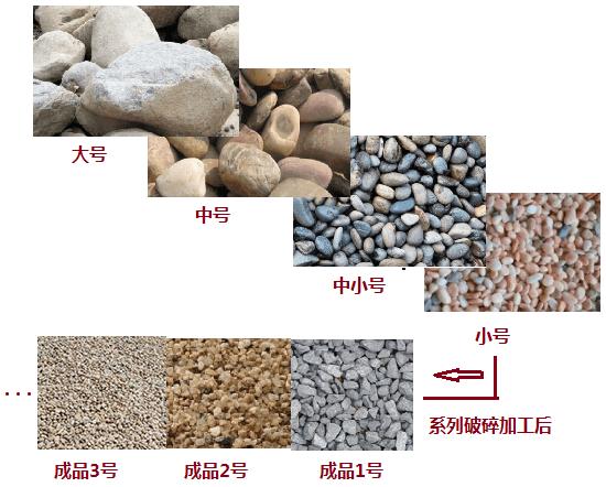 河卵石及其成品