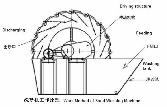 洗砂机/洗沙机结构图