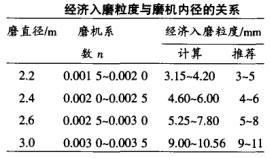 经济入磨粒度与磨机内径的关系