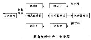 原有灰粉生产工艺流程