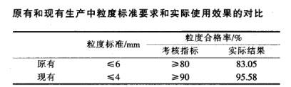 原有和现有生产中粒度标准要求和实际使用效果的对比