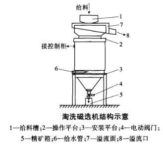 淘洗磁选机结构图