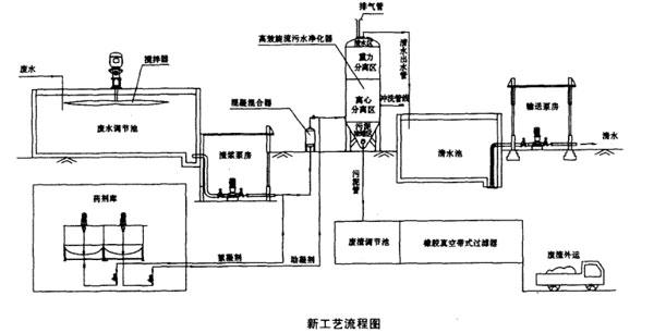 水电站砂石料加工废水的高能处理工艺流程图