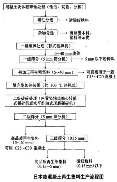日本废混凝土再生集料生产流程图