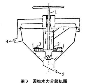 圆锥水力分级机图