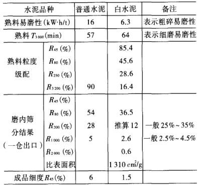 白水泥熟料和灰水泥熟料的测定数据对比