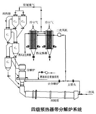 四级预热器带分解炉系统