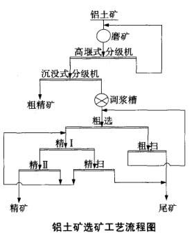 铝土矿选矿工艺流程图