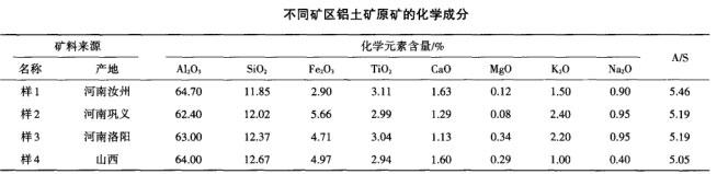 不同矿区铝土矿原矿的化学成分