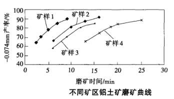 不同矿区铝土矿磨矿曲线