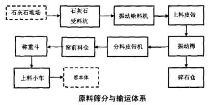 原料筛分与输运体系