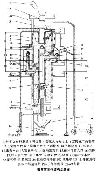 套筒窑主体结构示意图