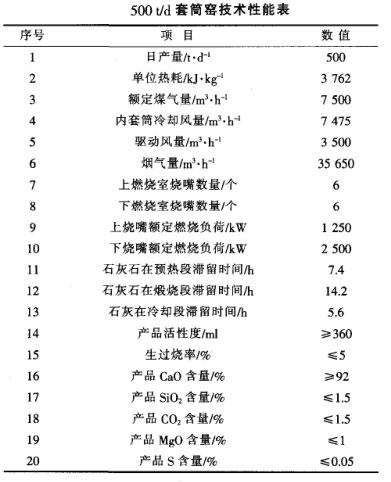 500t/d套筒窑技术性能表