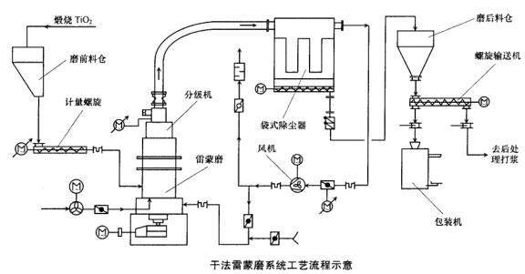 干法雷蒙磨系统工艺流程示意