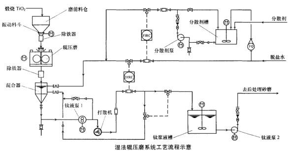 湿法辊压磨系统工艺流程示意