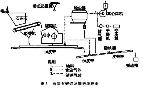 石灰石破碎及输送系统流程图