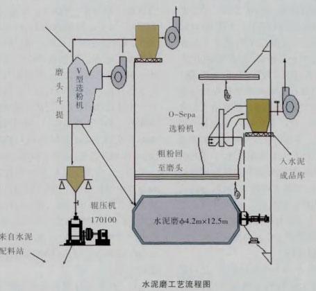 水泥磨工艺流程图