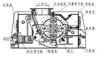 环锤式碎煤机结构图